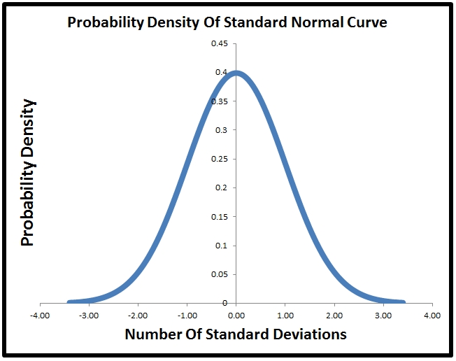 how to create a normal distribution curve