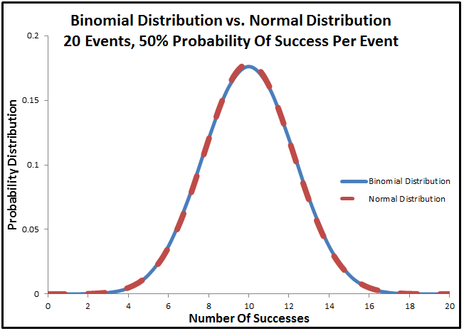 Normal Distribution Summary - Fairly Nerdy