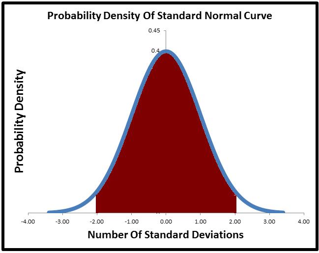 Normal Distribution Summary - Fairly Nerdy